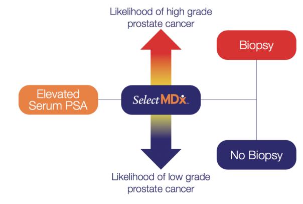 selectmdx-liquid-biopsy-graph